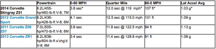 Name:  2014-Corvette-Stingray-Performance-figures-comparison.jpg Views: 8453 Size:  131.6 KB