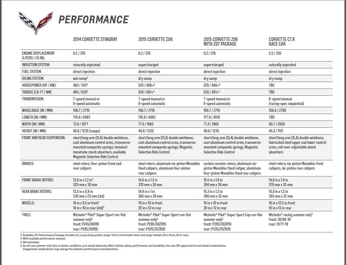 2015 Z06 GM Specs  Press Release
