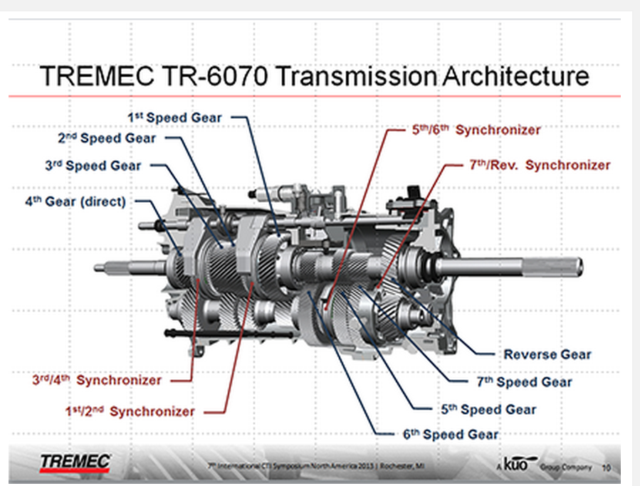 Tremec TR 6070 7 Sd Manual Transmission Architecture on wheels diagram, gearbox diagram, driveline diagram, 4.6 serpentine belt diagram, clutch diagram, manual vs auto, manual winch diagram, manual shifter diagram, manual shifter linkage, manual axle shaft diagram, manual shifting, drivetrain diagram, manual transaxle, differential diagram, manual radiator diagram, transaxle diagram, manual gearbox, transfer case diagram, manual rack and pinion diagram, manual trans diagram,
